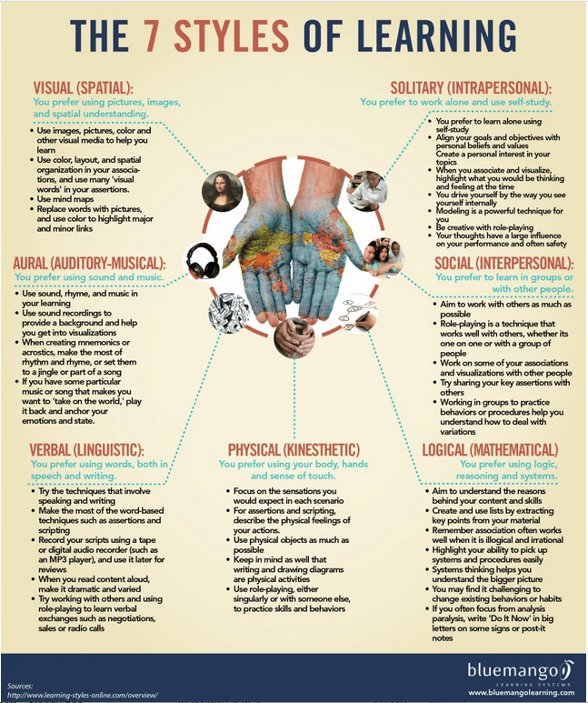 7 Styles of Learning
